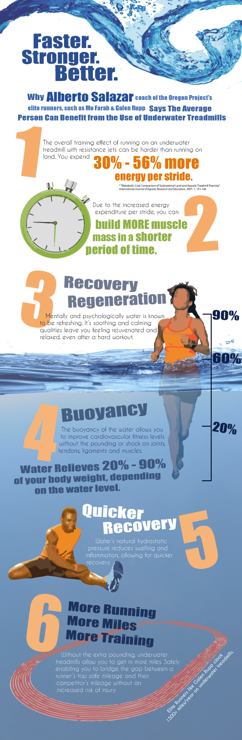 Underwaterrunning_Info-Graphic-(web)