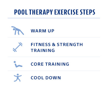 Pool Therapy Exercise Steps